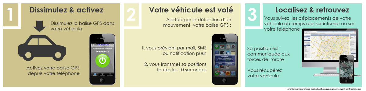 traceur gps antivol pour voiture. Black Bedroom Furniture Sets. Home Design Ideas